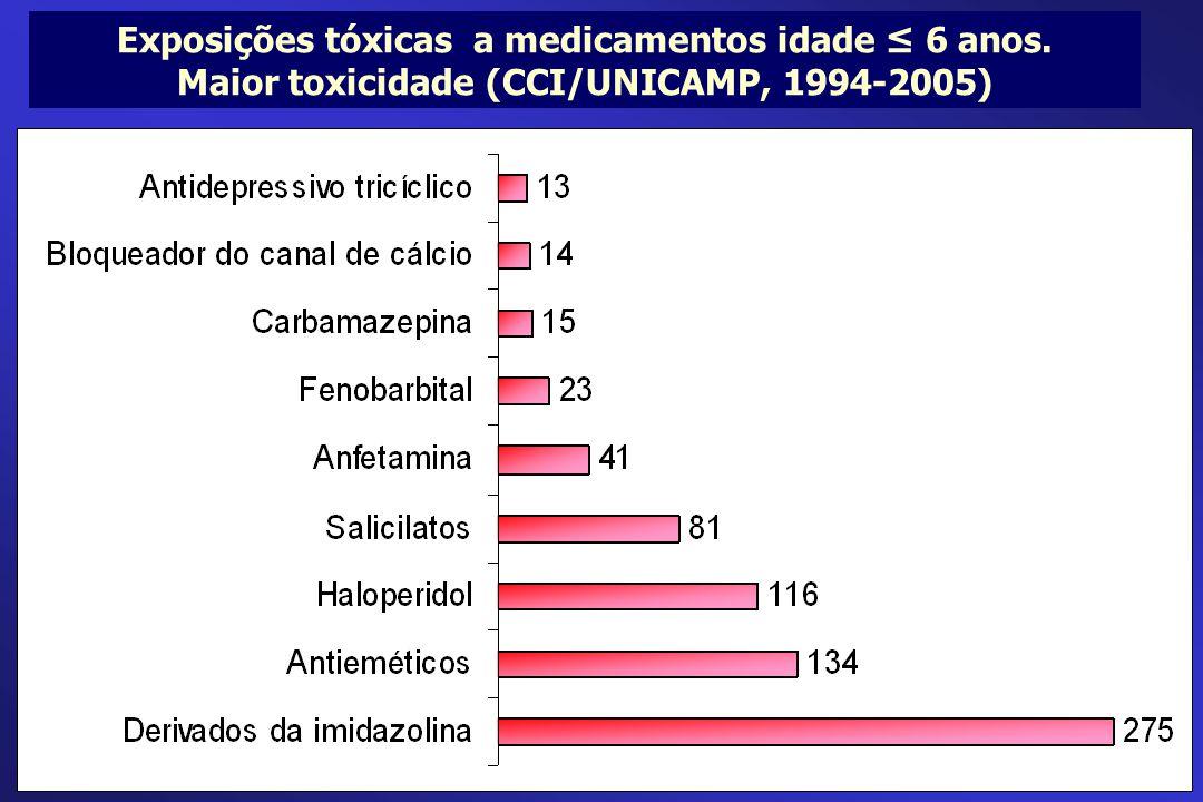 Exposições tóxicas a medicamentos idade ≤ 6 anos.
