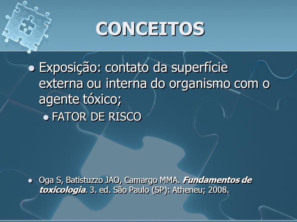CONCEITOS Exposição: contato da superfície externa ou interna do organismo com o agente tóxico; FATOR DE RISCO.