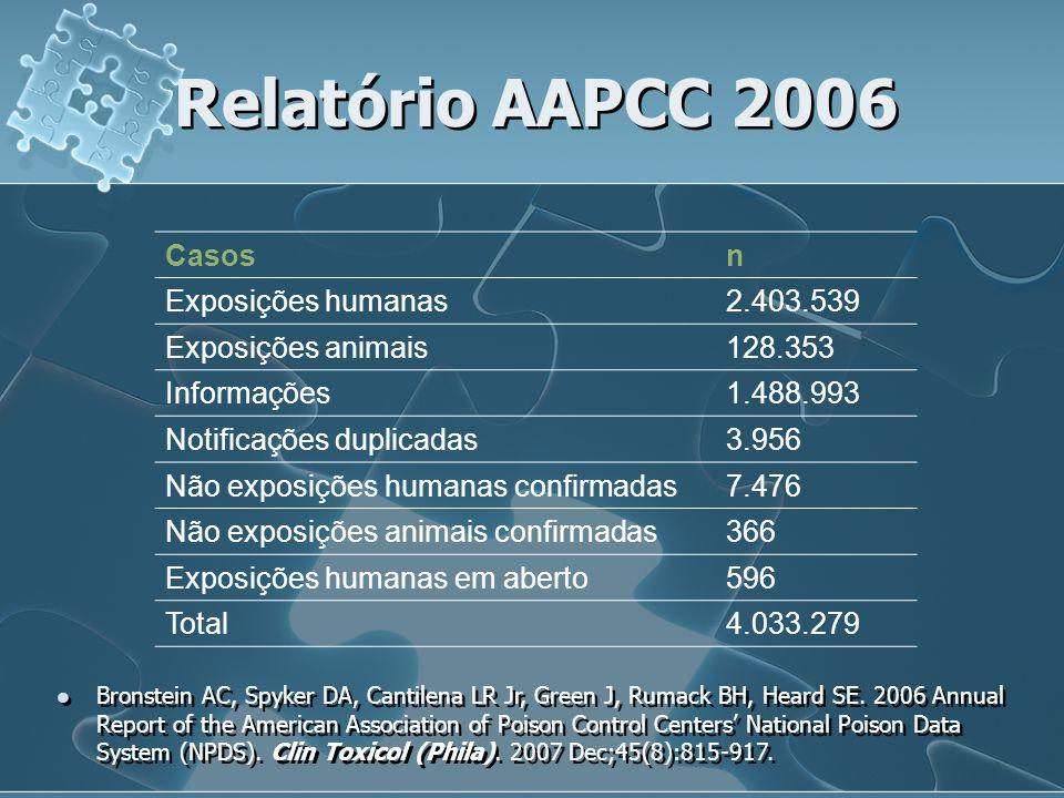 Relatório AAPCC 2006 Casos n Exposições humanas 2.403.539