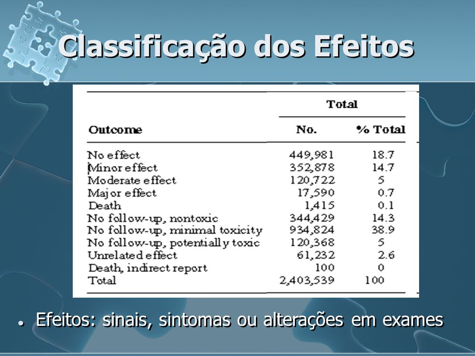 Classificação dos Efeitos