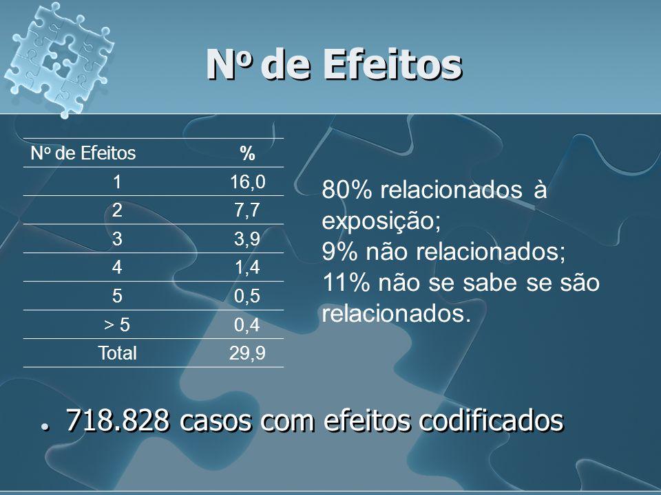 No de Efeitos 718.828 casos com efeitos codificados