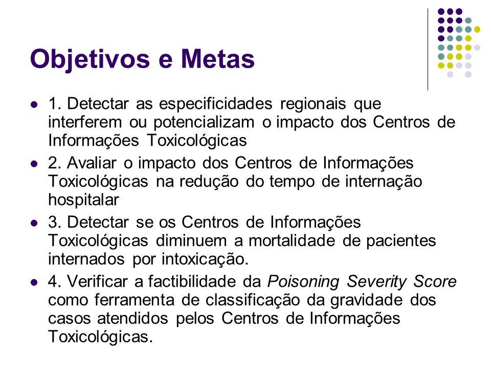 Objetivos e Metas 1. Detectar as especificidades regionais que interferem ou potencializam o impacto dos Centros de Informações Toxicológicas.