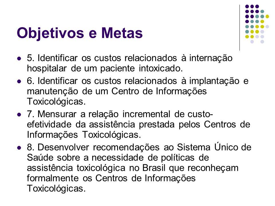 Objetivos e Metas 5. Identificar os custos relacionados à internação hospitalar de um paciente intoxicado.