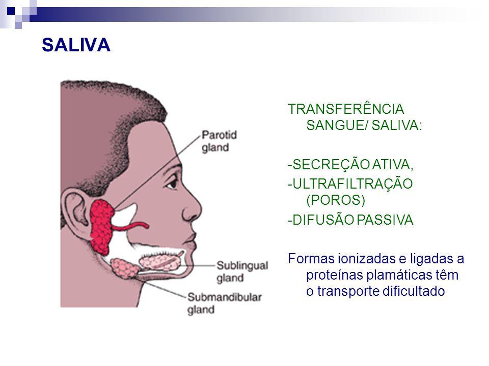 SALIVA TRANSFERÊNCIA SANGUE/ SALIVA: -SECREÇÃO ATIVA,