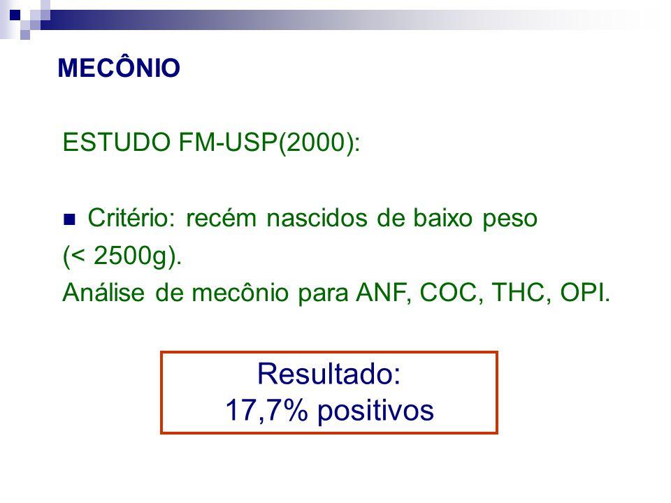 Resultado: 17,7% positivos MECÔNIO ESTUDO FM-USP(2000):