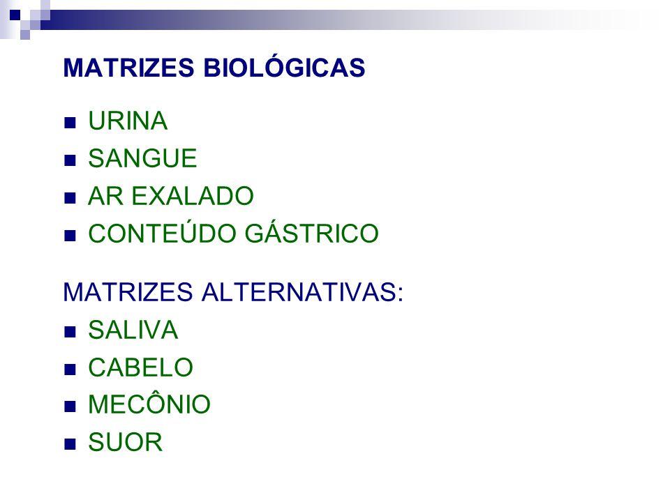 MATRIZES BIOLÓGICAS URINA. SANGUE. AR EXALADO. CONTEÚDO GÁSTRICO. MATRIZES ALTERNATIVAS: SALIVA.