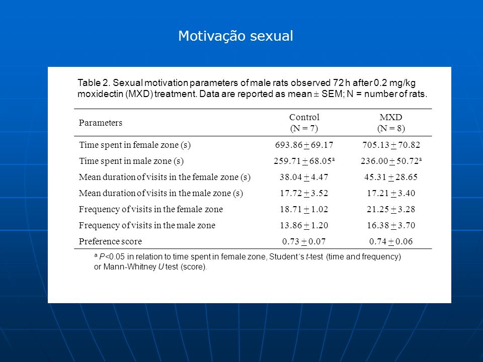 Motivação sexual Table 2. Sexual motivation parameters of male rats observed 72 h after 0.2 mg/kg.