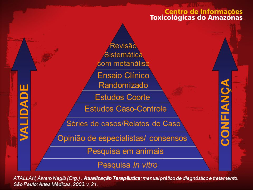 CONFIANÇA VALIDADE Ensaio Clínico Randomizado Estudos Coorte