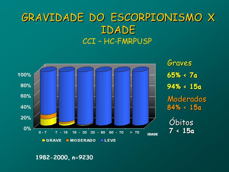 GRAVIDADE DO ESCORPIONISMO X IDADE