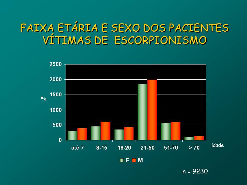 FAIXA ETÁRIA E SEXO DOS PACIENTES VÍTIMAS DE ESCORPIONISMO