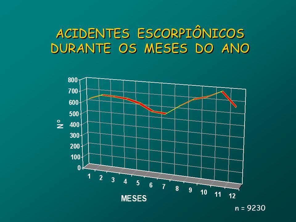 ACIDENTES ESCORPIÔNICOS DURANTE OS MESES DO ANO