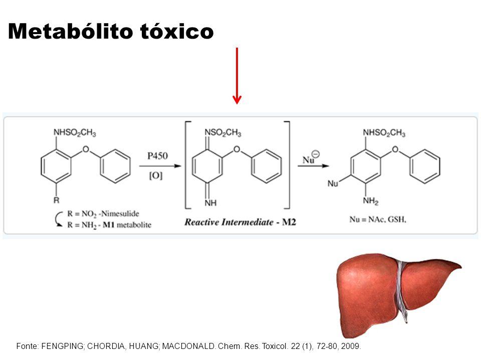Metabólito tóxico Fonte: FENGPING; CHORDIA, HUANG; MACDONALD.