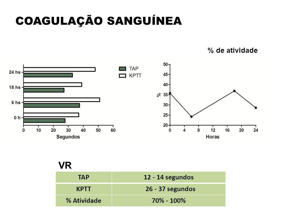 COAGULAÇÃO SANGUÍNEA VR % de atividade TAP 12 - 14 segundos KPTT