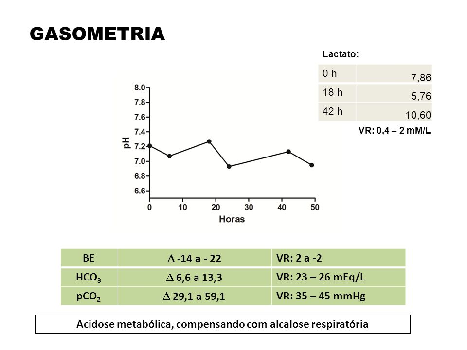 Acidose metabólica, compensando com alcalose respiratória