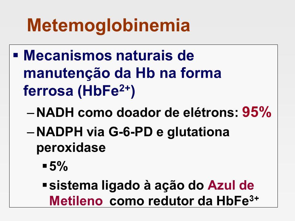 Metemoglobinemia Mecanismos naturais de manutenção da Hb na forma ferrosa (HbFe2+) NADH como doador de elétrons: 95%