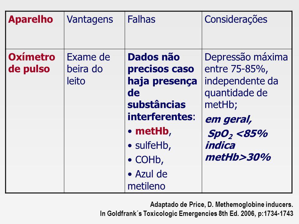 Dados não precisos caso haja presença de substâncias interferentes: