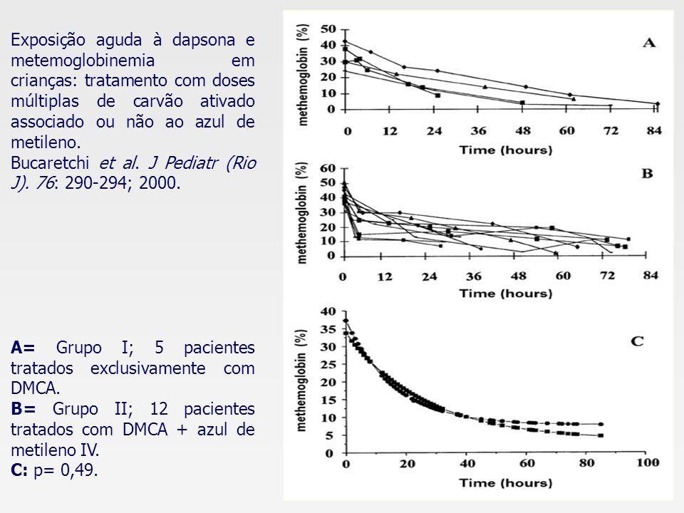Exposição aguda à dapsona e metemoglobinemia em crianças: tratamento com doses múltiplas de carvão ativado associado ou não ao azul de metileno.