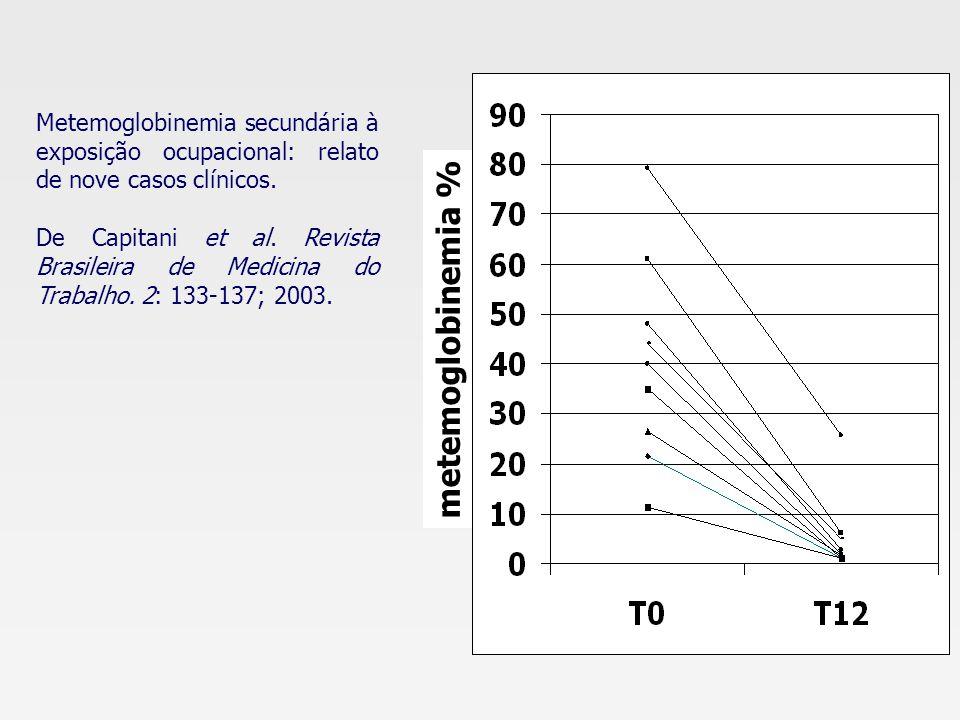 Metemoglobinemia secundária à exposição ocupacional: relato de nove casos clínicos.