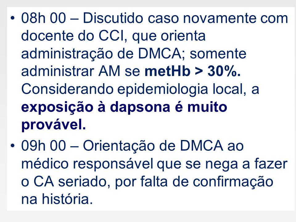 08h 00 – Discutido caso novamente com docente do CCI, que orienta administração de DMCA; somente administrar AM se metHb > 30%. Considerando epidemiologia local, a exposição à dapsona é muito provável.