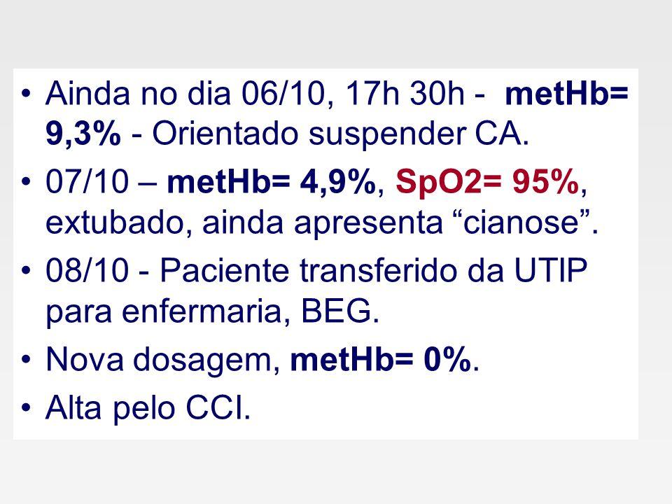 Ainda no dia 06/10, 17h 30h - metHb= 9,3% - Orientado suspender CA.
