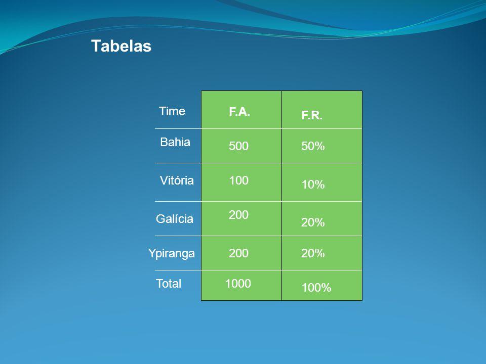 Tabelas Time Bahia Vitória Galícia Ypiranga Total F.A. F.R. 100% 50%