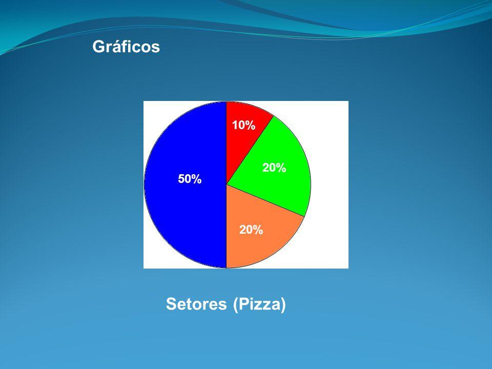 Gráficos 50% 10% 20% Setores (Pizza)