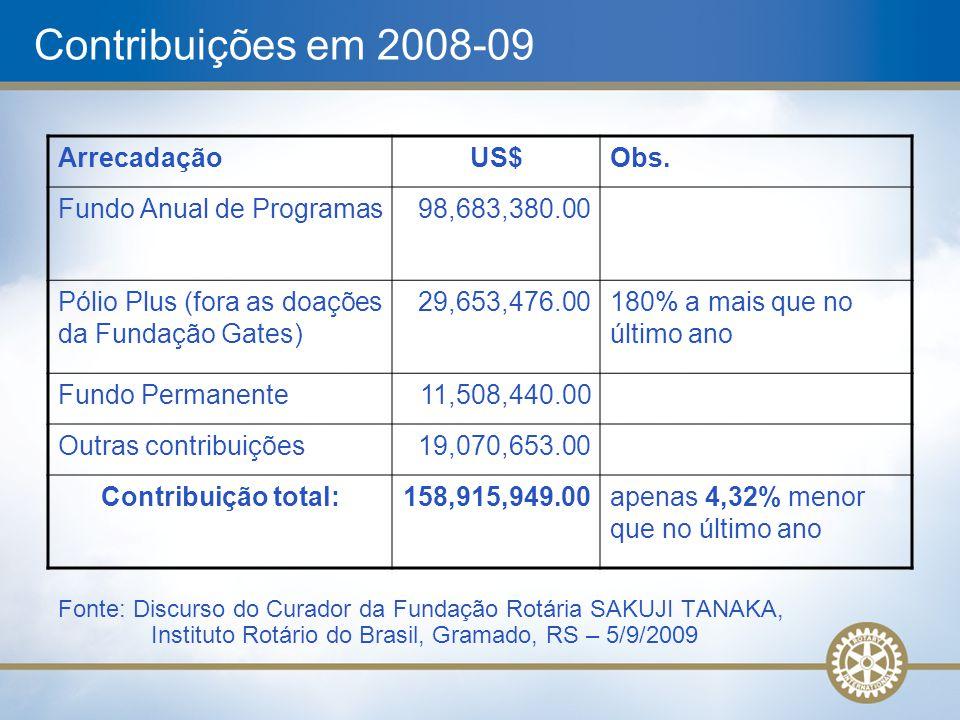 Contribuições em 2008-09 Arrecadação US$ Obs. Fundo Anual de Programas