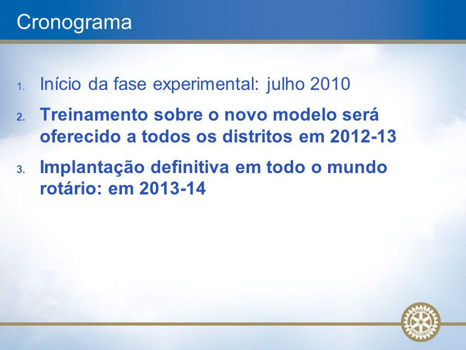 Cronograma Início da fase experimental: julho 2010
