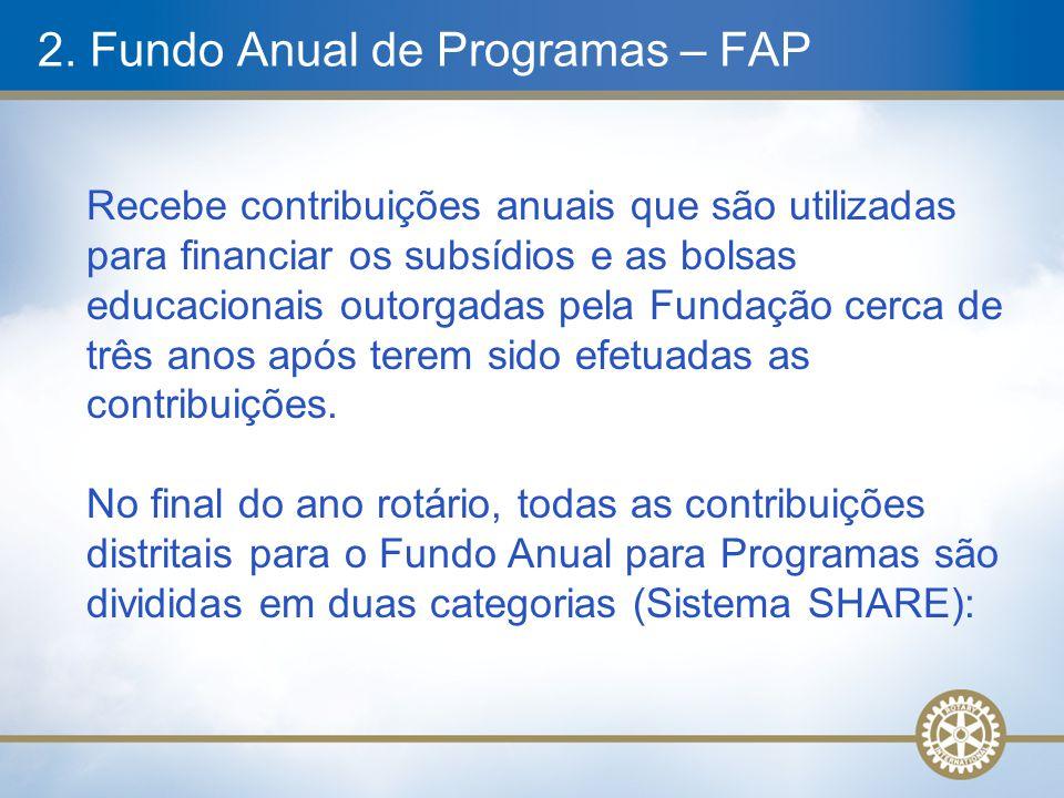 2. Fundo Anual de Programas – FAP