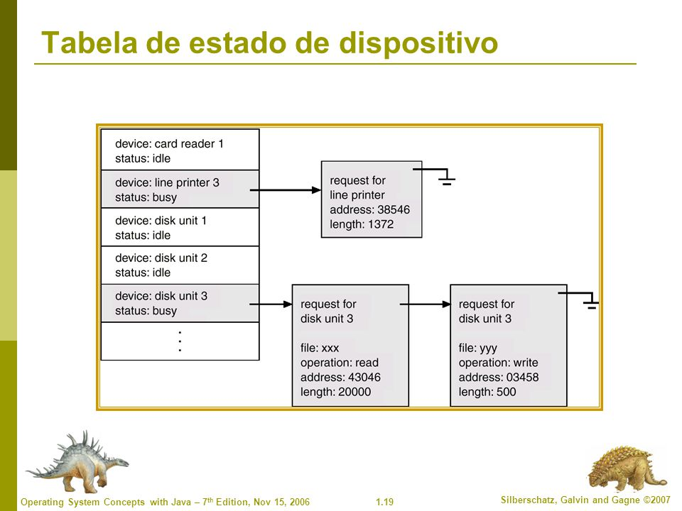 Tabela de estado de dispositivo