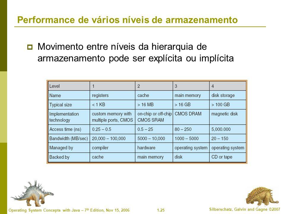 Performance de vários níveis de armazenamento