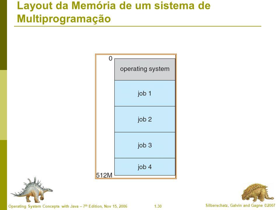 Layout da Memória de um sistema de Multiprogramação