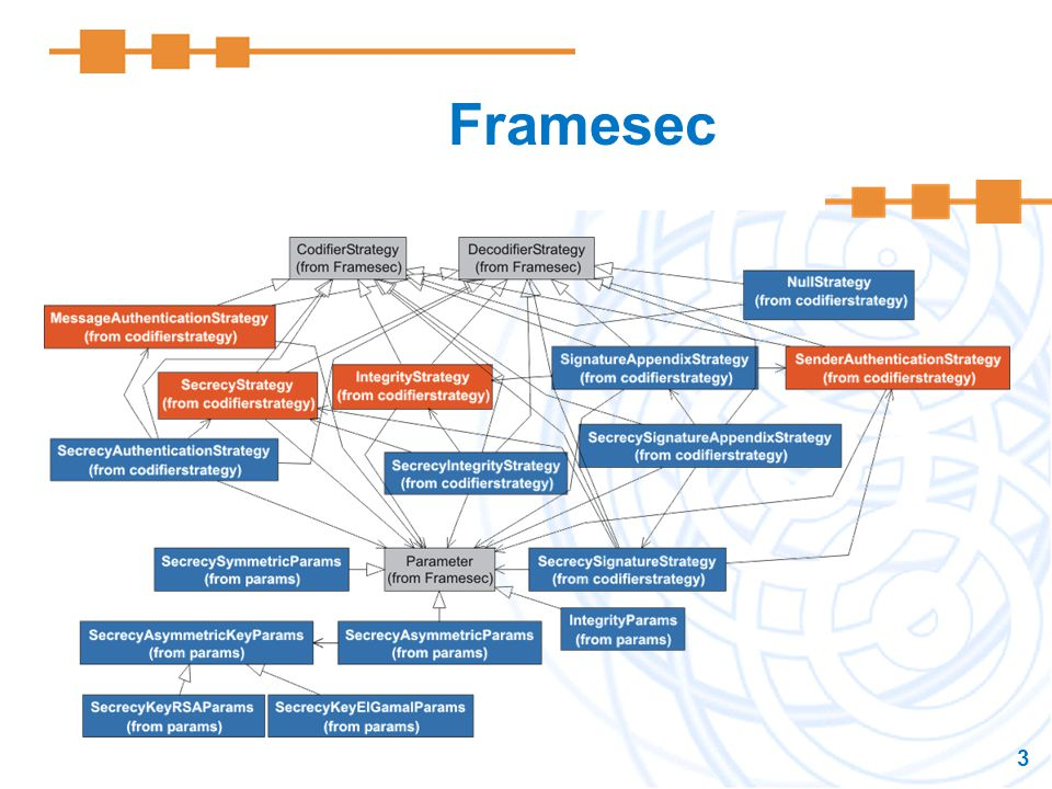 Framesec