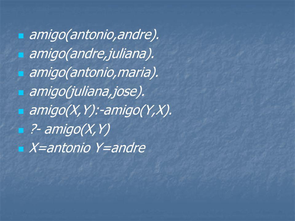 amigo(antonio,andre). amigo(andre,juliana). amigo(antonio,maria). amigo(juliana,jose). amigo(X,Y):-amigo(Y,X).