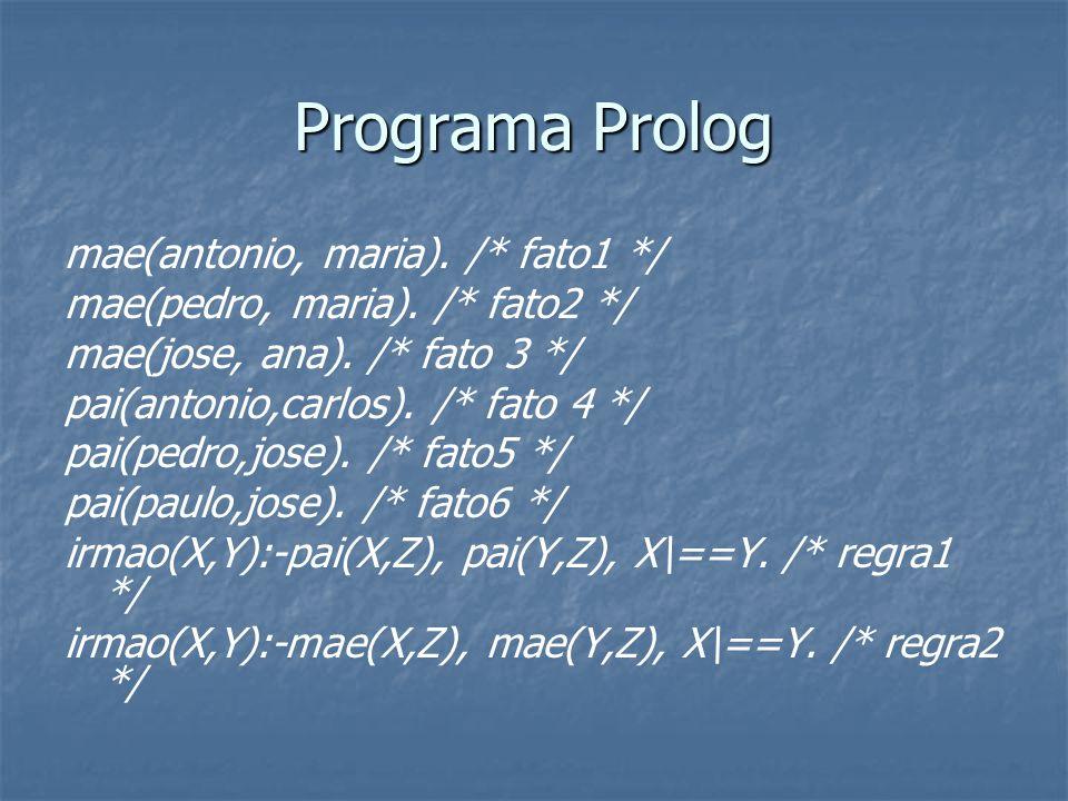 Programa Prolog mae(antonio, maria). /* fato1 */