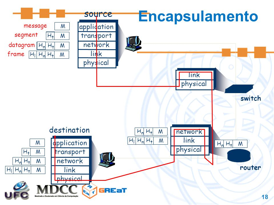 Encapsulamento source destination application transport network link