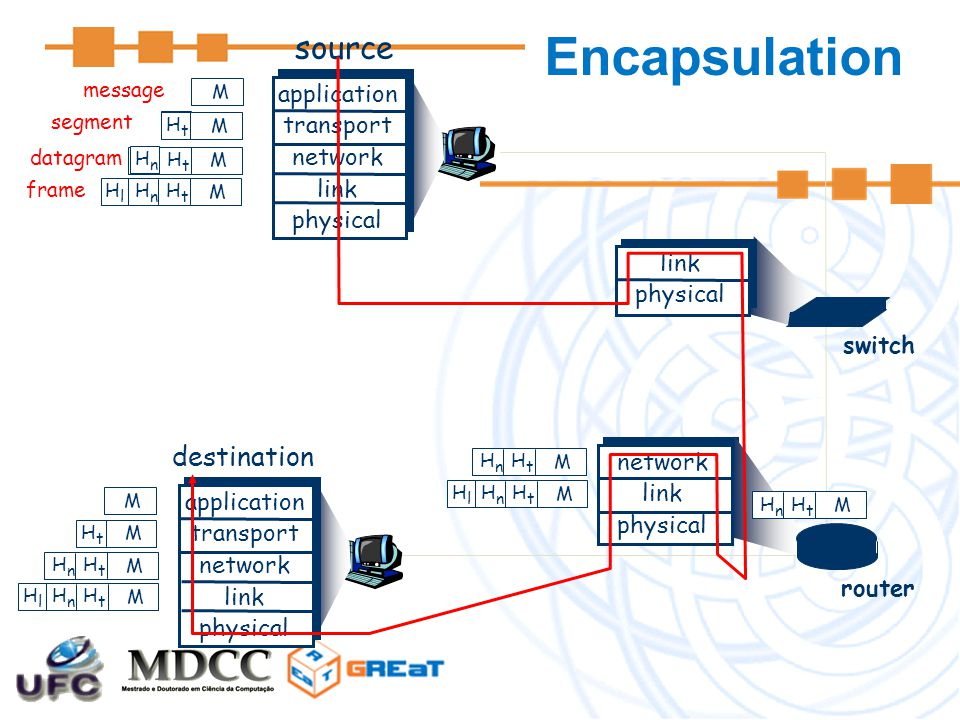 Encapsulation source destination application transport network link