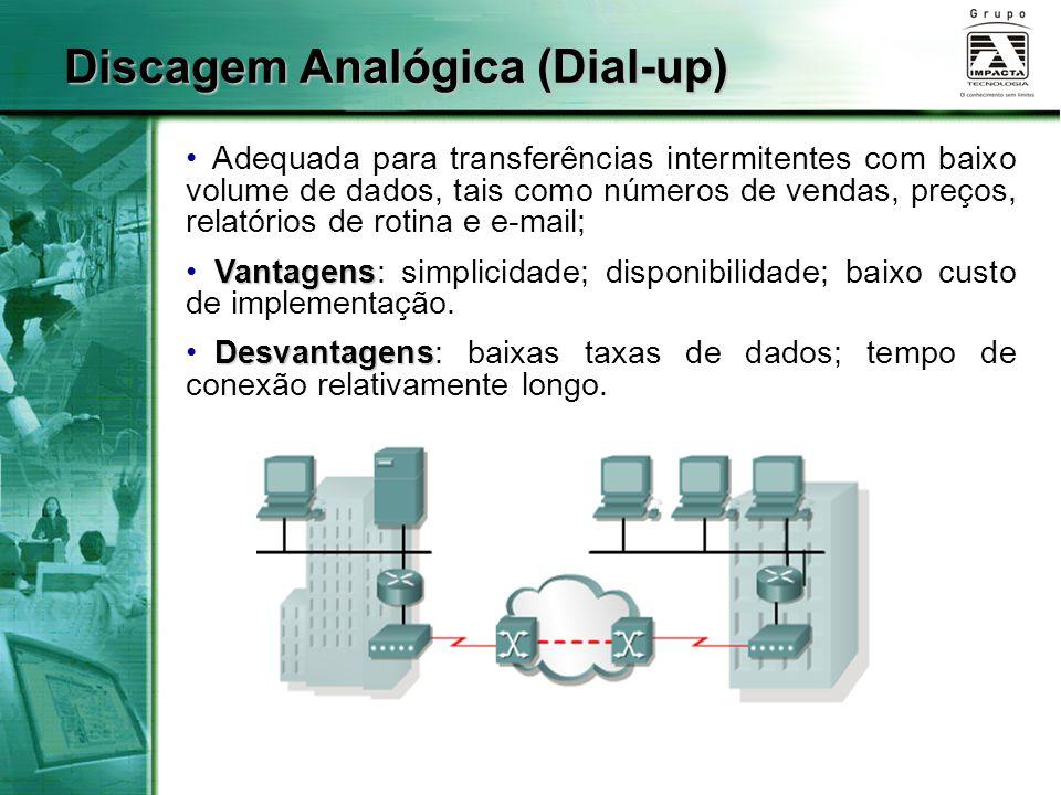 Discagem Analógica (Dial-up)