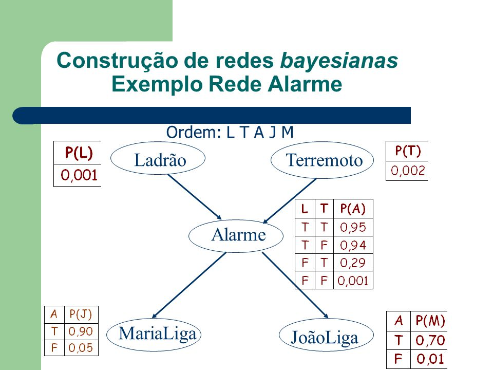 Construção de redes bayesianas Exemplo Rede Alarme