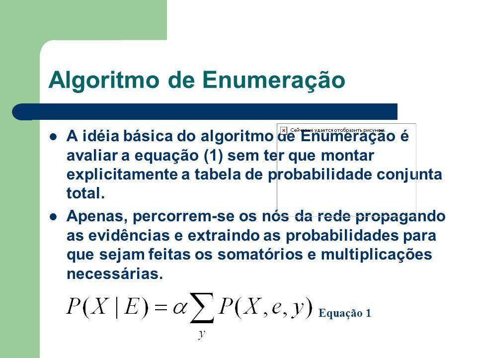 Algoritmo de Enumeração