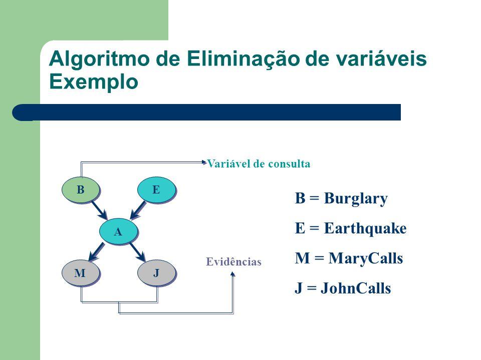 Algoritmo de Eliminação de variáveis Exemplo