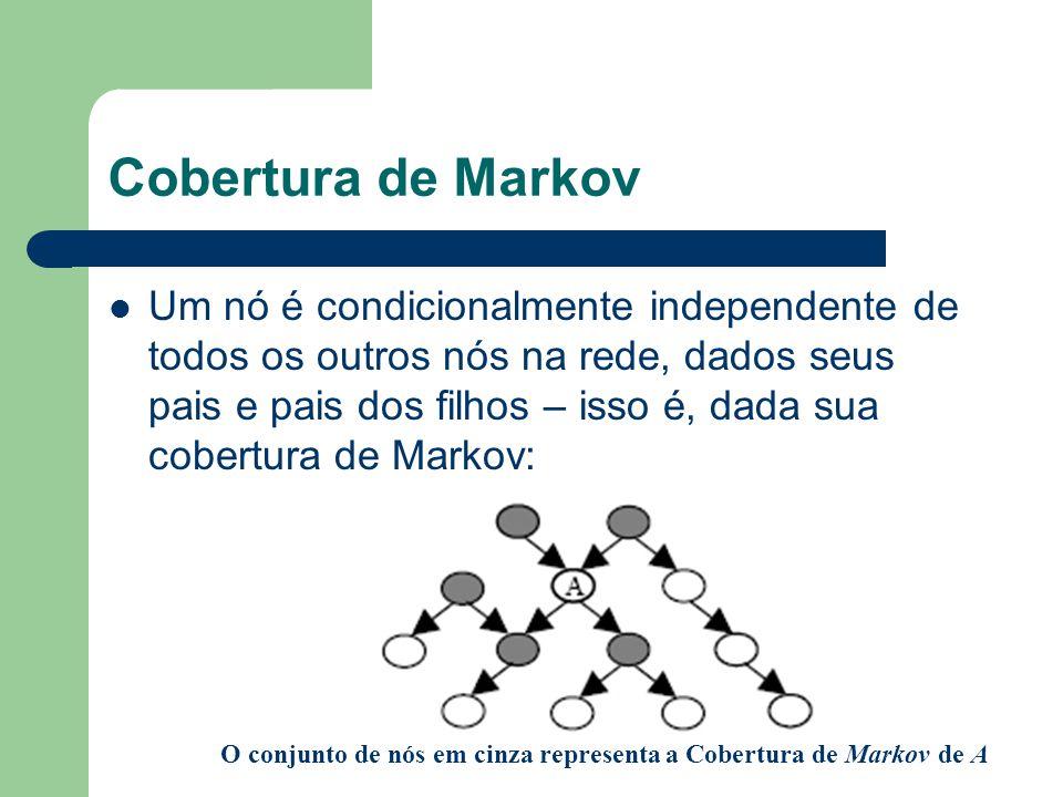 O conjunto de nós em cinza representa a Cobertura de Markov de A