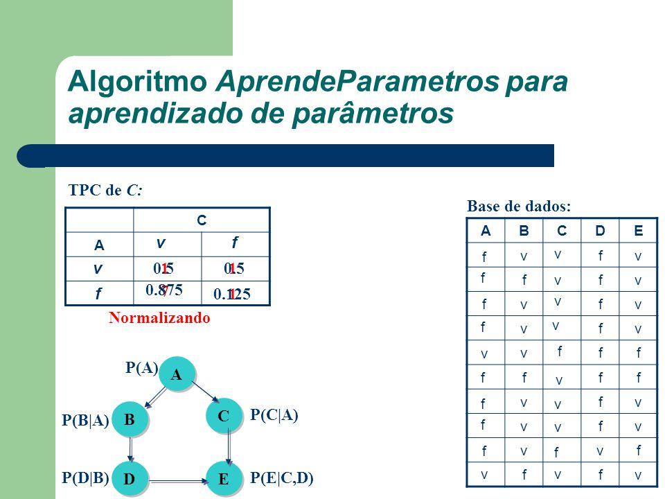 Algoritmo AprendeParametros para aprendizado de parâmetros