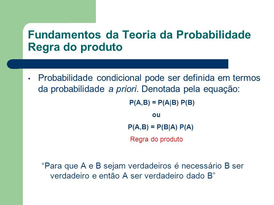 Fundamentos da Teoria da Probabilidade Regra do produto