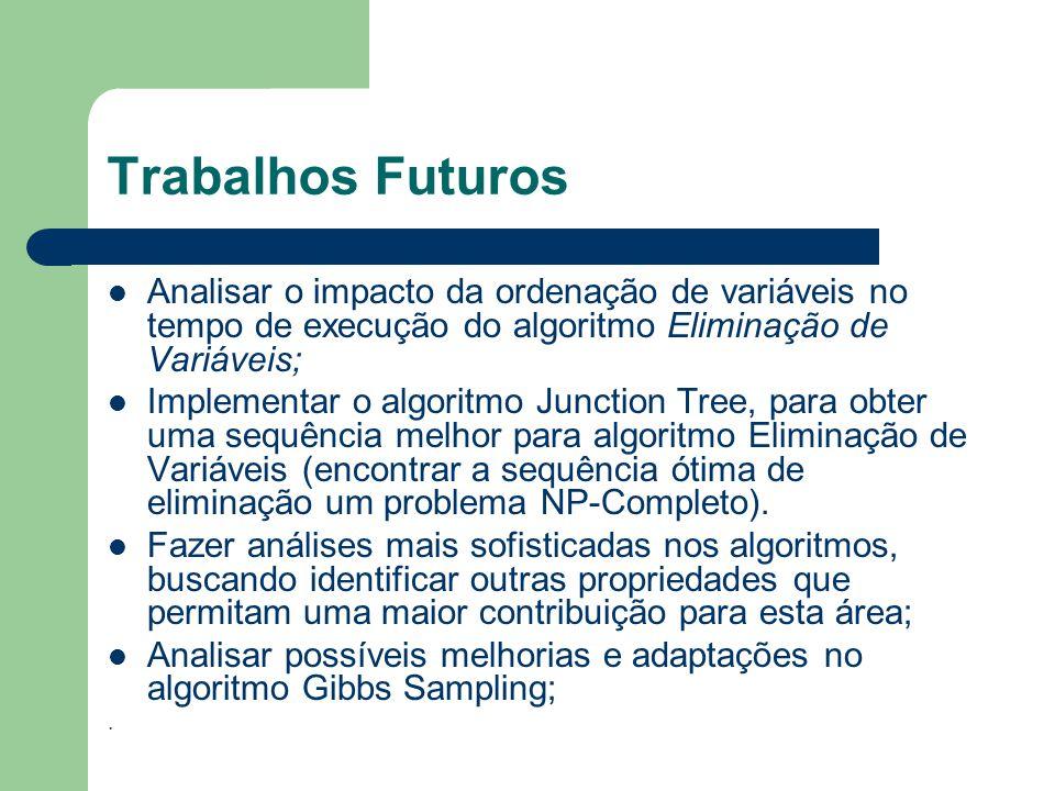 Trabalhos Futuros Analisar o impacto da ordenação de variáveis no tempo de execução do algoritmo Eliminação de Variáveis;