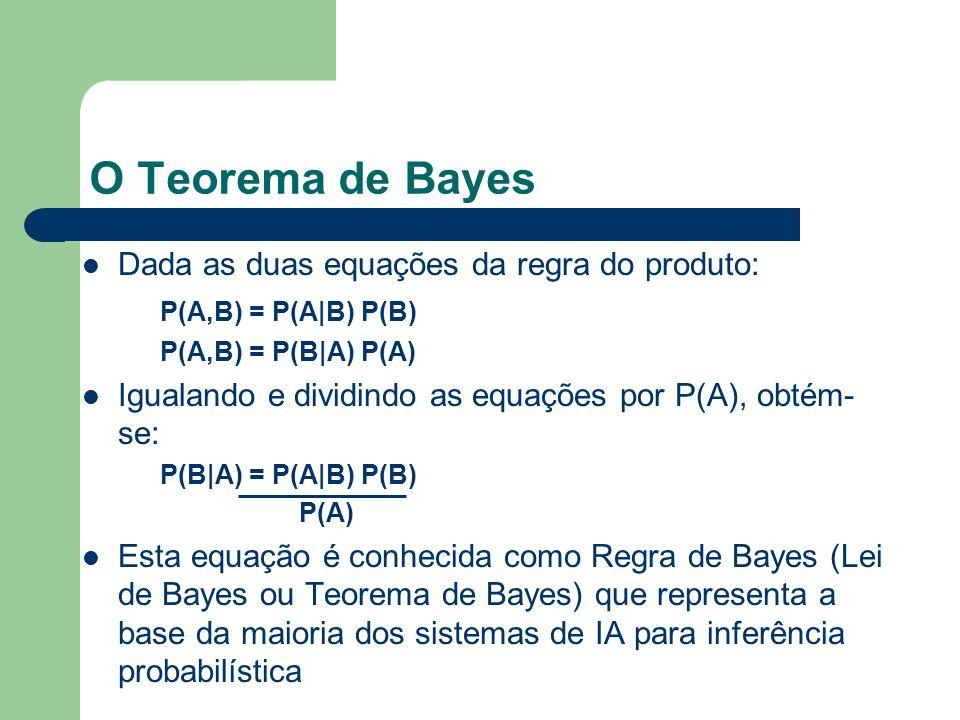 O Teorema de Bayes Dada as duas equações da regra do produto: