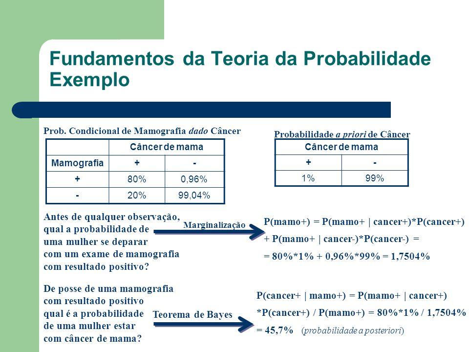 Fundamentos da Teoria da Probabilidade Exemplo