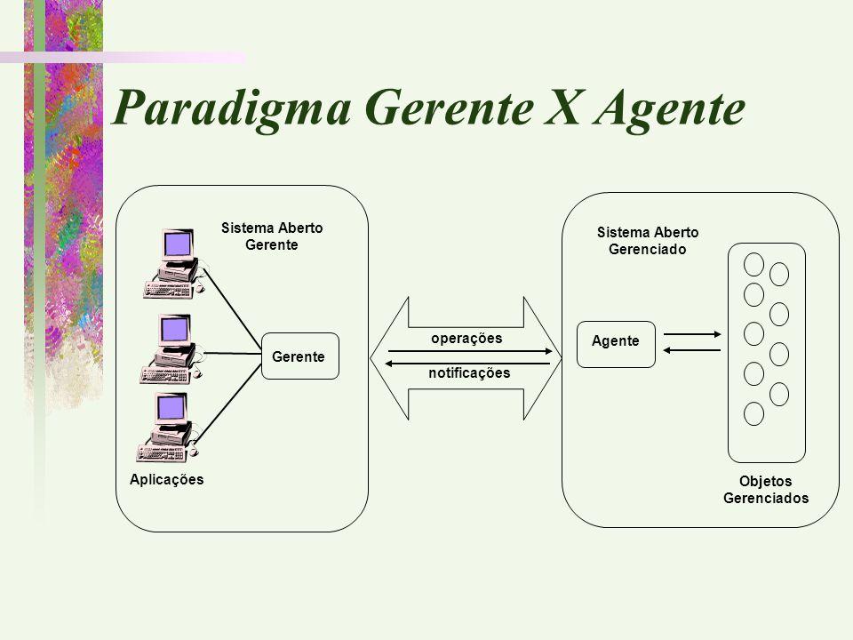 Paradigma Gerente X Agente