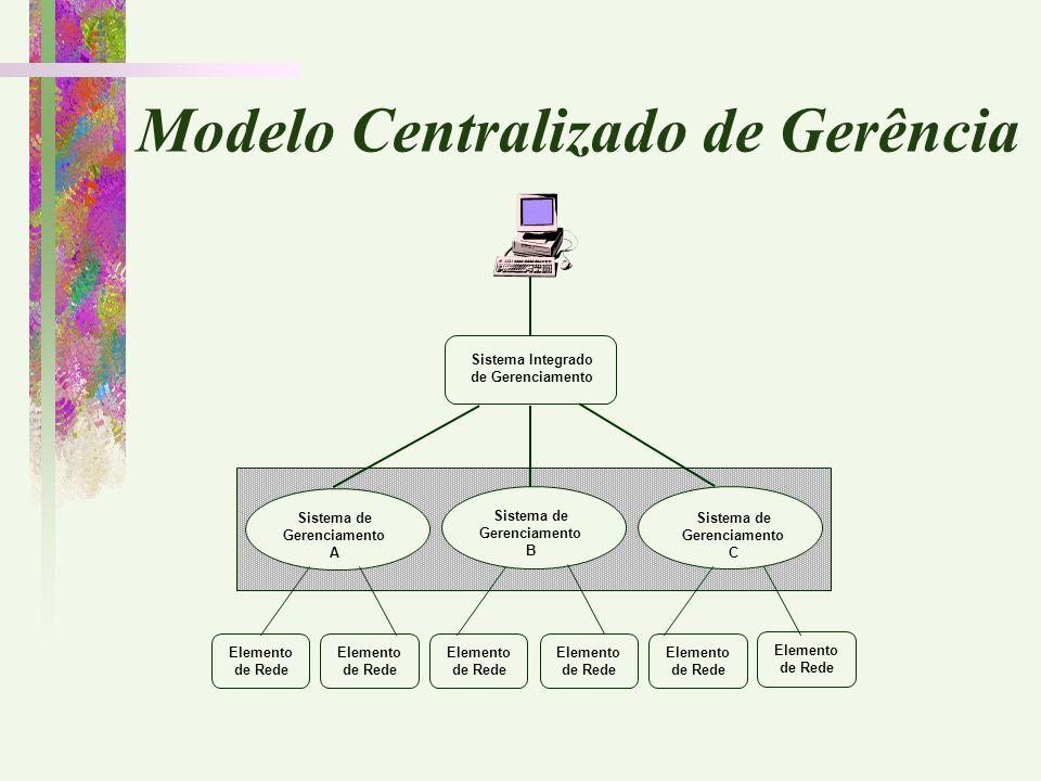 Modelo Centralizado de Gerência