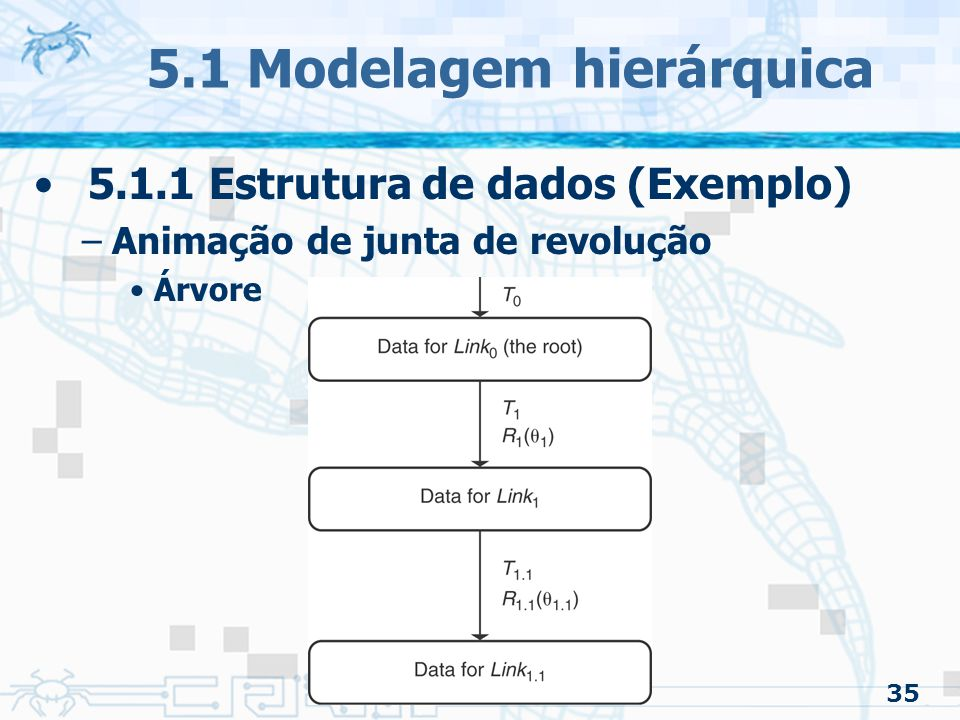5.1 Modelagem hierárquica